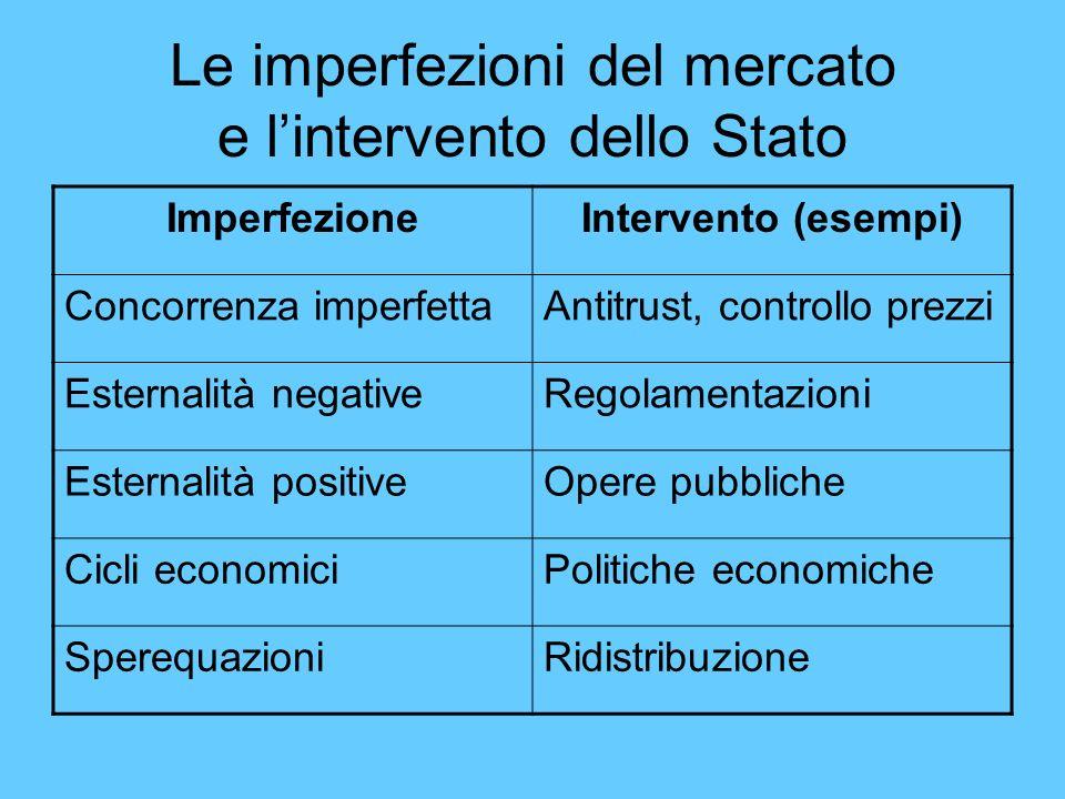 Le imperfezioni del mercato e lintervento dello Stato ImperfezioneIntervento (esempi) Concorrenza imperfettaAntitrust, controllo prezzi Esternalità ne