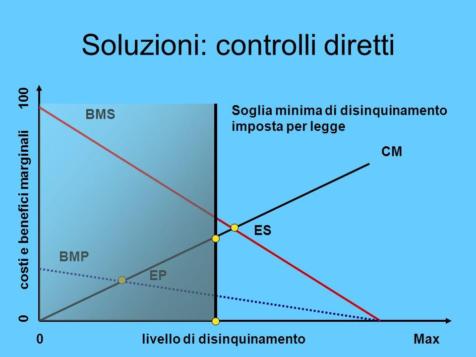 Soluzioni: controlli diretti 0 livello di disinquinamento Max 0 costi e benefici marginali 100 CM BMS ES BMP EP Soglia minima di disinquinamento impos