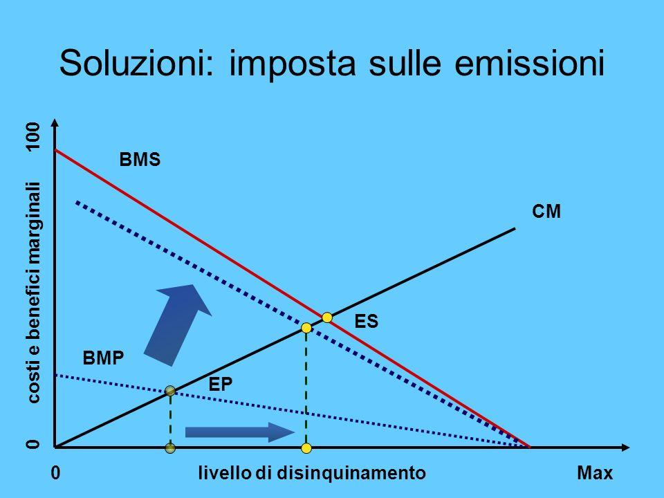 Soluzioni: imposta sulle emissioni 0 livello di disinquinamento Max 0 costi e benefici marginali 100 CM BMS ES BMP EP