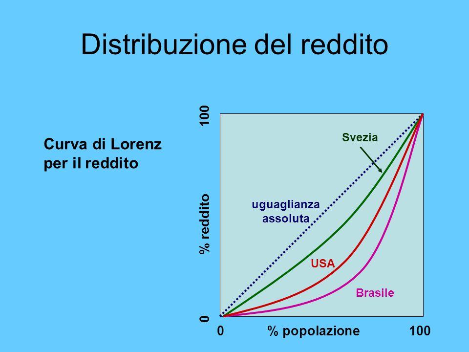 Distribuzione del reddito 0 % popolazione 100 0 % reddito 100 Brasile USA Svezia uguaglianza assoluta Curva di Lorenz per il reddito