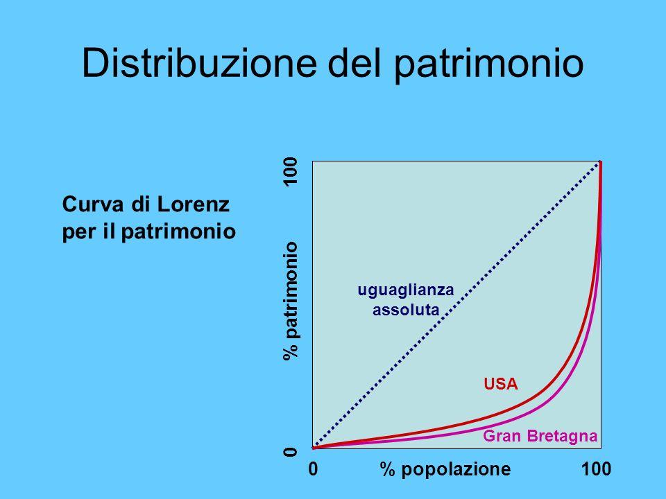 Distribuzione del patrimonio 0 % popolazione 100 0 % patrimonio 100 Gran Bretagna USA uguaglianza assoluta Curva di Lorenz per il patrimonio