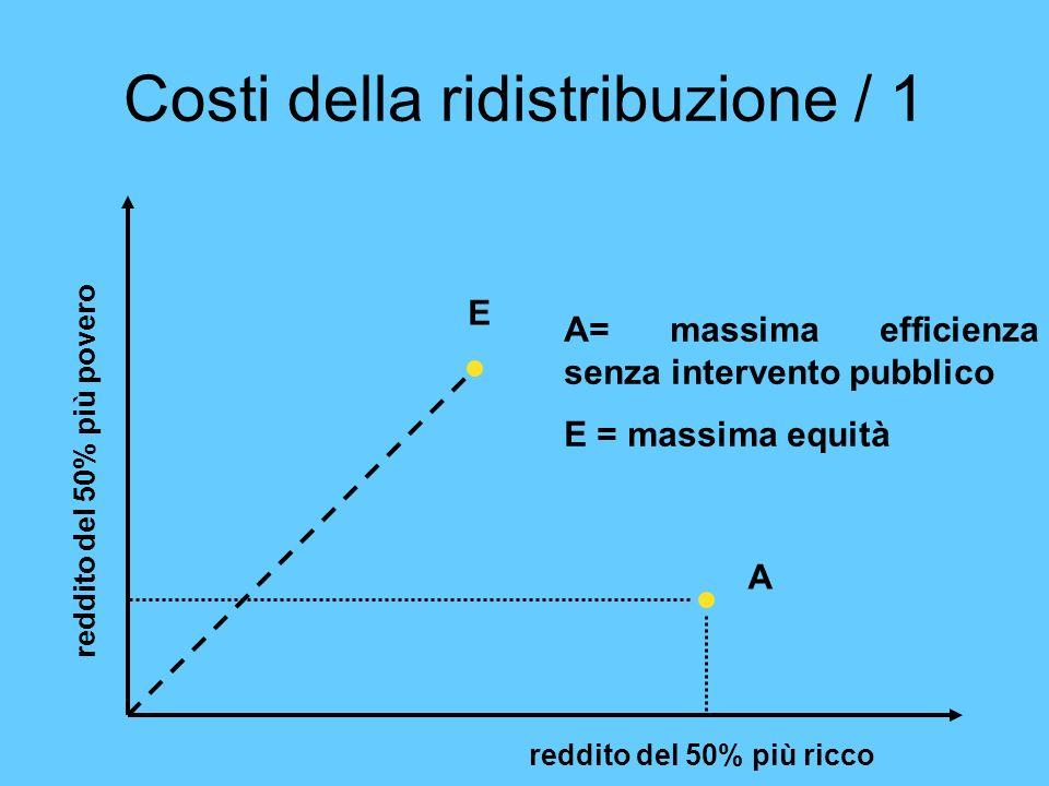 Costi della ridistribuzione / 1 reddito del 50% più ricco reddito del 50% più povero A E A= massima efficienza senza intervento pubblico E = massima e