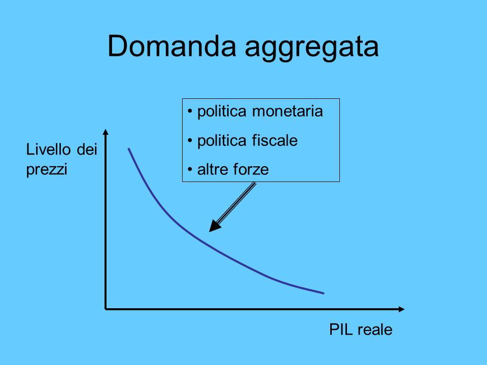 Domanda aggregata Livello dei prezzi PIL reale politica monetaria politica fiscale altre forze