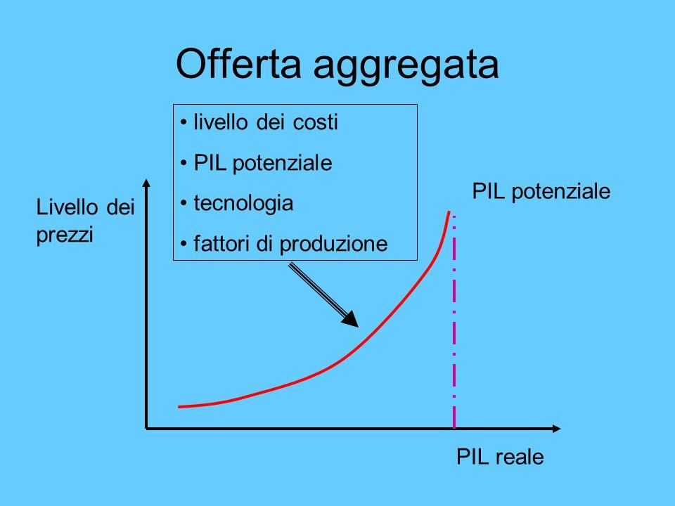 Offerta aggregata Livello dei prezzi PIL reale PIL potenziale livello dei costi PIL potenziale tecnologia fattori di produzione