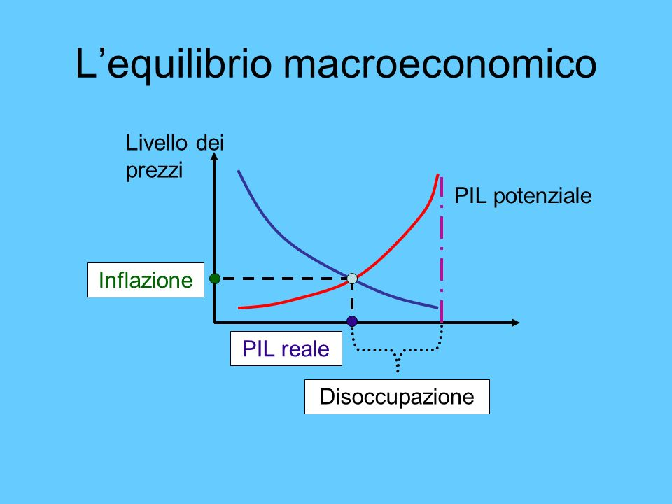 Lequilibrio macroeconomico Livello dei prezzi Inflazione PIL reale Disoccupazione PIL potenziale