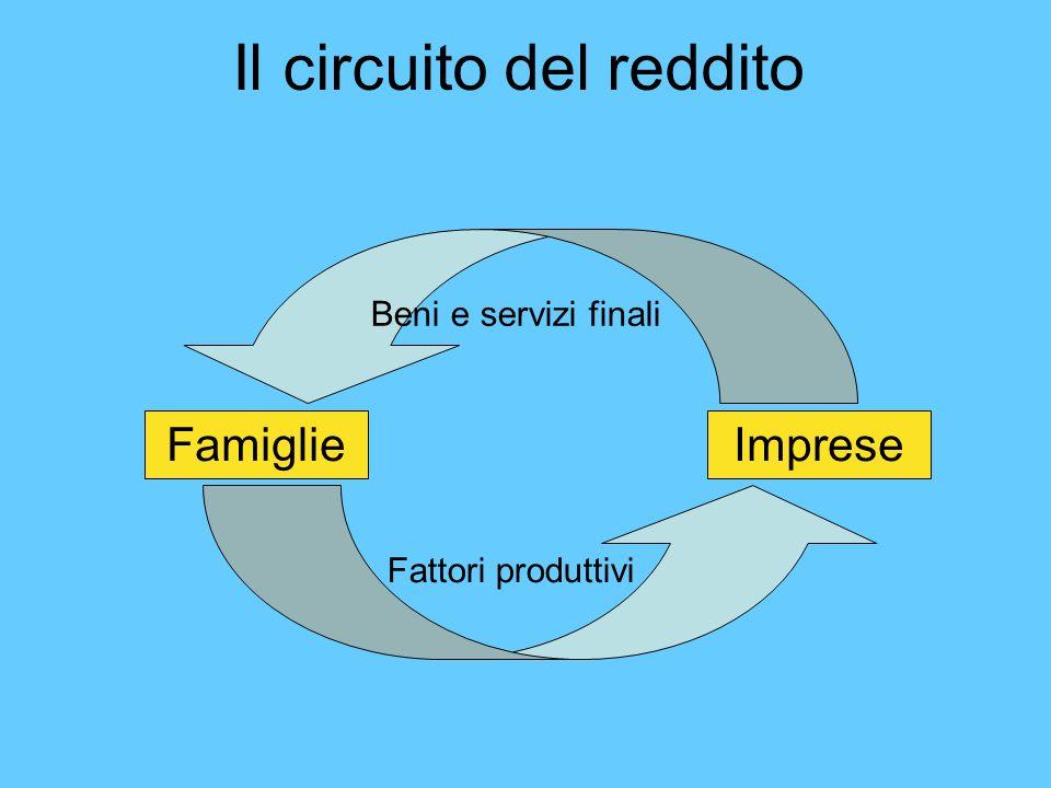 Il circuito del reddito FamiglieImprese Fattori produttivi Beni e servizi finali