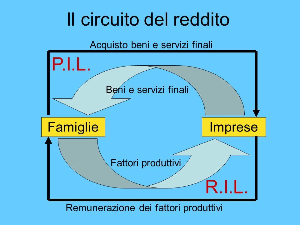 Il circuito del reddito FamiglieImprese Fattori produttivi Beni e servizi finali Remunerazione dei fattori produttivi Acquisto beni e servizi finali P