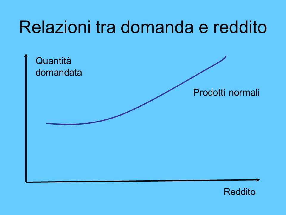 Relazioni tra domanda e reddito Quantità domandata Reddito Prodotti normali