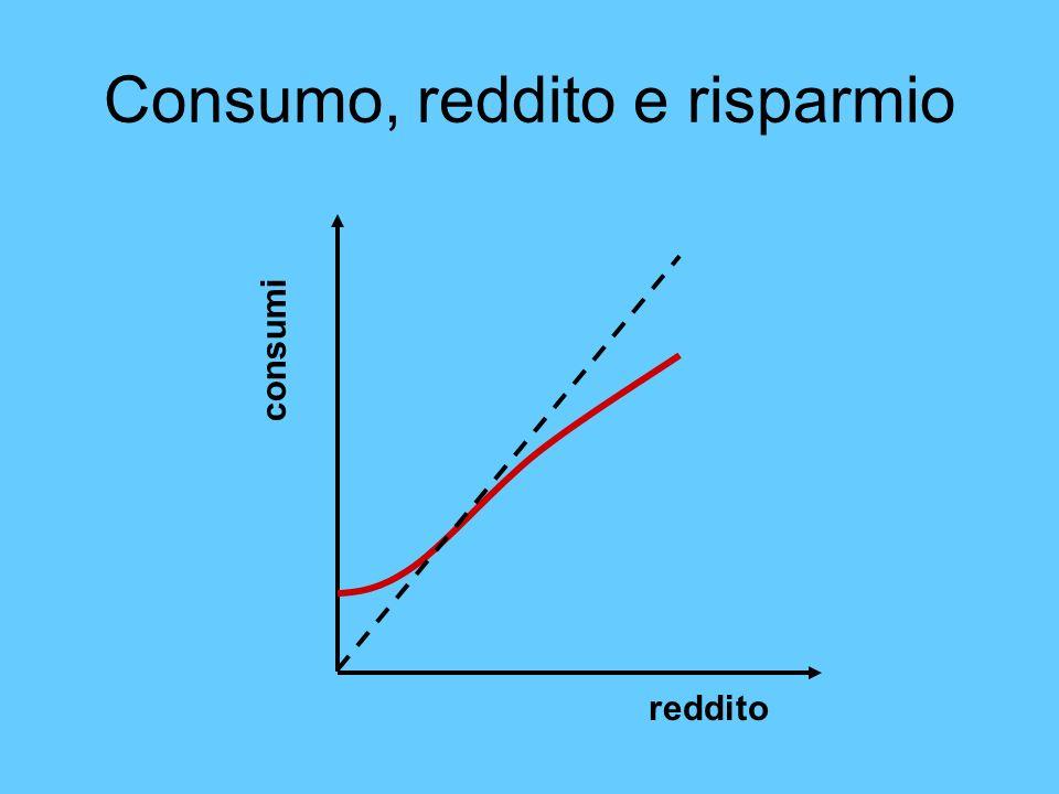 Consumo, reddito e risparmio reddito consumi