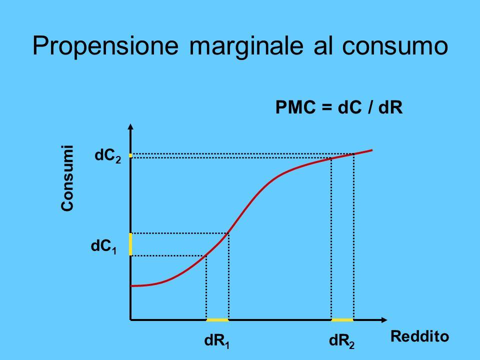 Propensione marginale al consumo Reddito Consumi PMC = dC / dR dR 1 dR 2 dC 1 dC 2