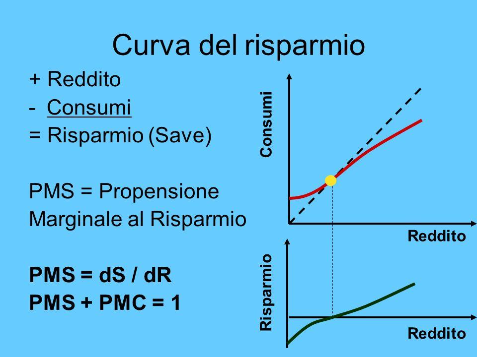 Curva del risparmio + Reddito -Consumi = Risparmio (Save) PMS = Propensione Marginale al Risparmio PMS = dS / dR PMS + PMC = 1 Reddito Consumi Reddito