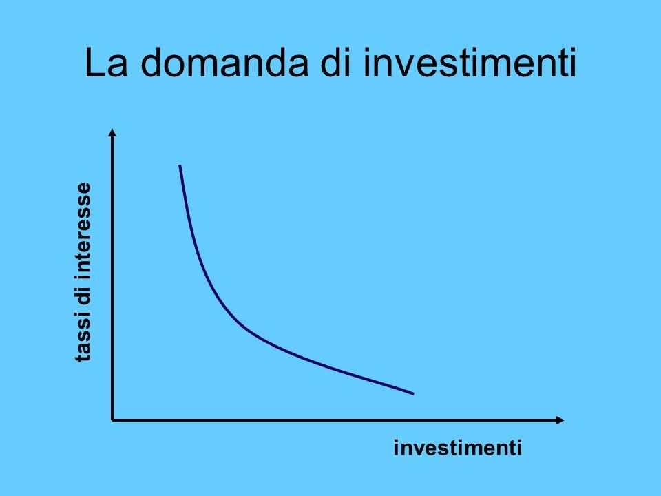 La domanda di investimenti investimenti tassi di interesse