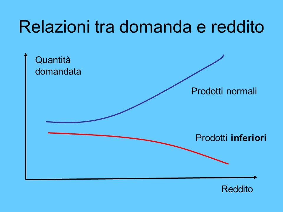 Relazioni tra domanda e reddito Quantità domandata Reddito Prodotti normali Prodotti inferiori