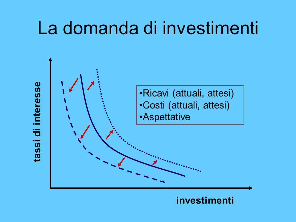 La domanda di investimenti investimenti tassi di interesse Ricavi (attuali, attesi) Costi (attuali, attesi) Aspettative