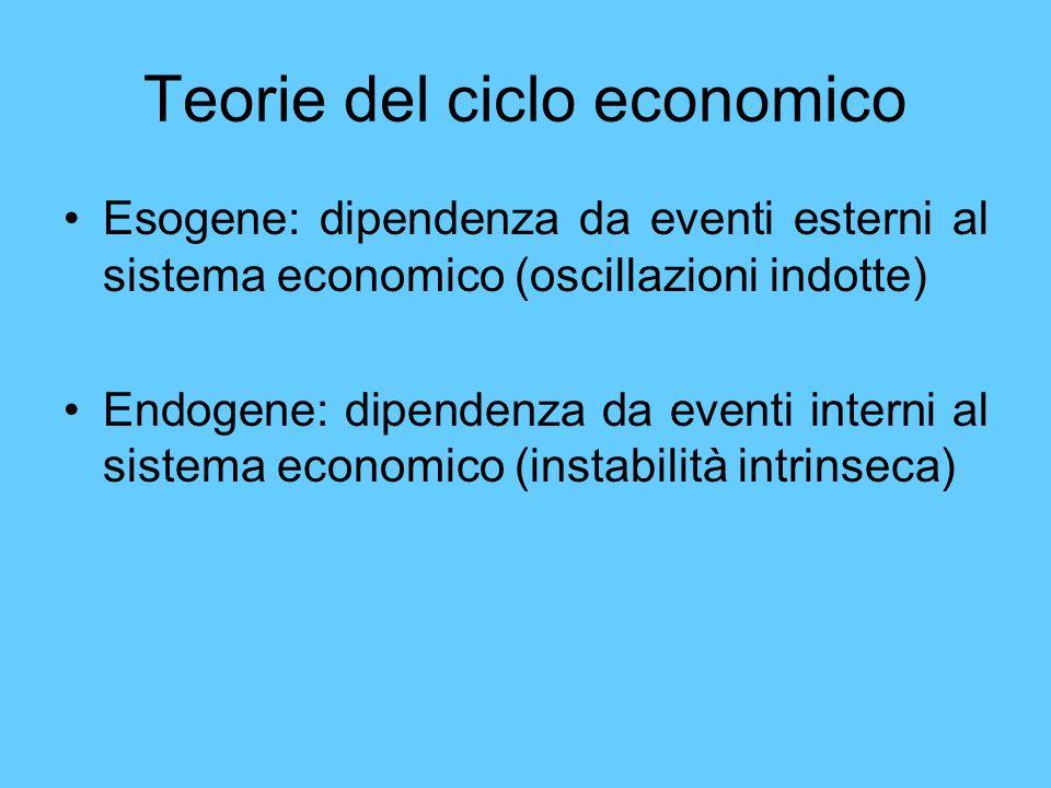 Teorie del ciclo economico Esogene: dipendenza da eventi esterni al sistema economico (oscillazioni indotte) Endogene: dipendenza da eventi interni al
