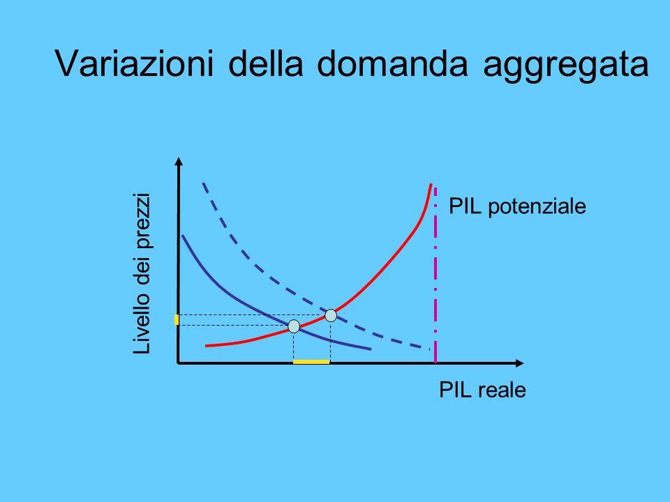 Variazioni della domanda aggregata Livello dei prezzi PIL reale PIL potenziale