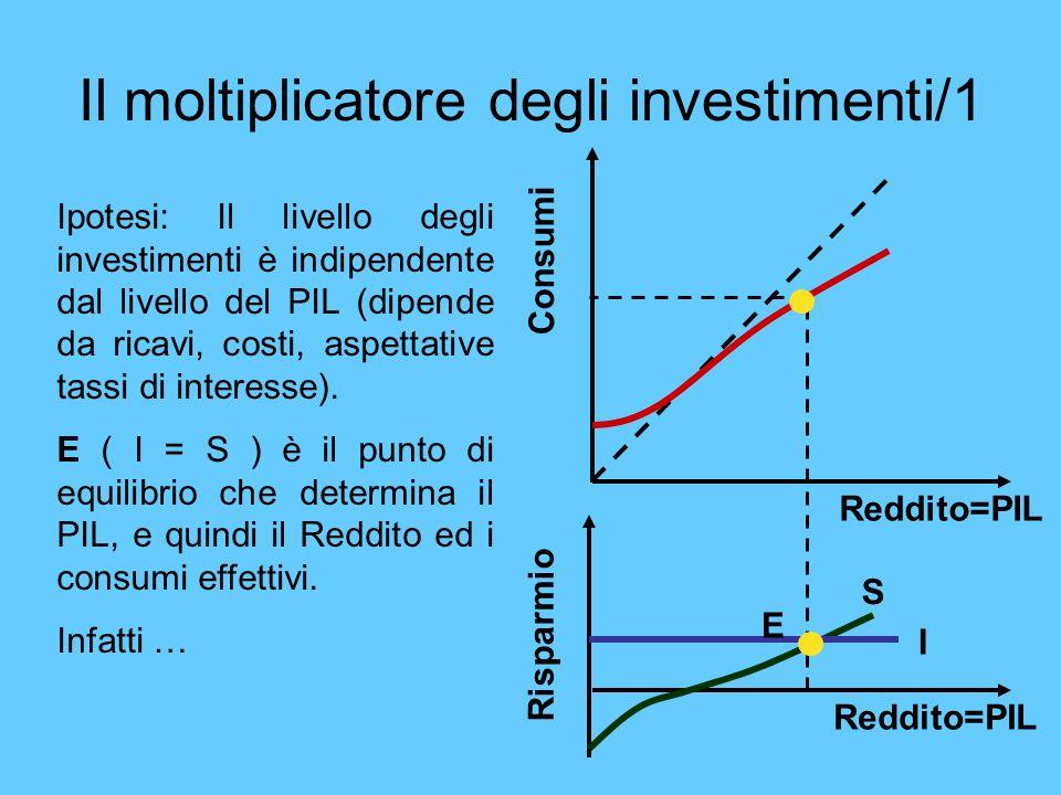 Il moltiplicatore degli investimenti/1 Reddito=PIL Consumi Reddito=PIL Risparmio S I E Ipotesi: Il livello degli investimenti è indipendente dal livel
