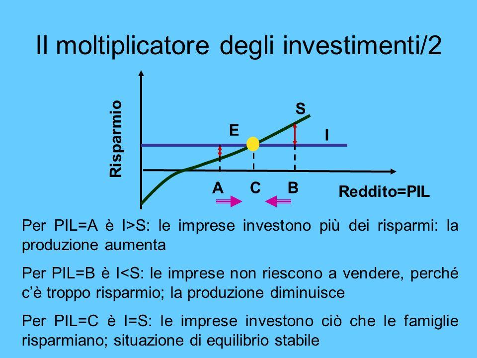 Il moltiplicatore degli investimenti/2 Reddito=PIL Risparmio S I E ACB Per PIL=A è I>S: le imprese investono più dei risparmi: la produzione aumenta P