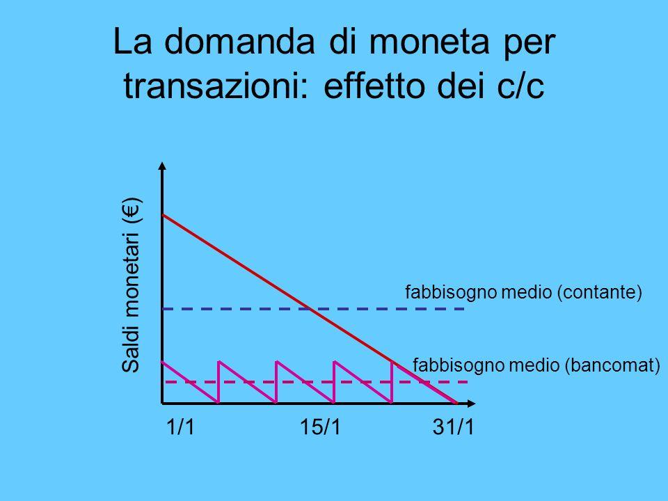 La domanda di moneta per transazioni: effetto dei c/c Saldi monetari ()1/1 15/131/1 fabbisogno medio (contante) fabbisogno medio (bancomat)