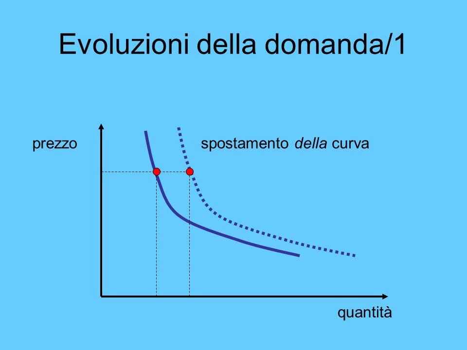 Evoluzioni della domanda/1 quantità prezzospostamento della curva