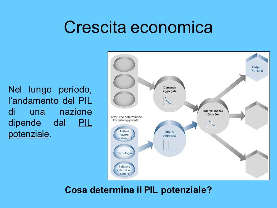 Crescita economica Nel lungo periodo, landamento del PIL di una nazione dipende dal PIL potenziale. Cosa determina il PIL potenziale?