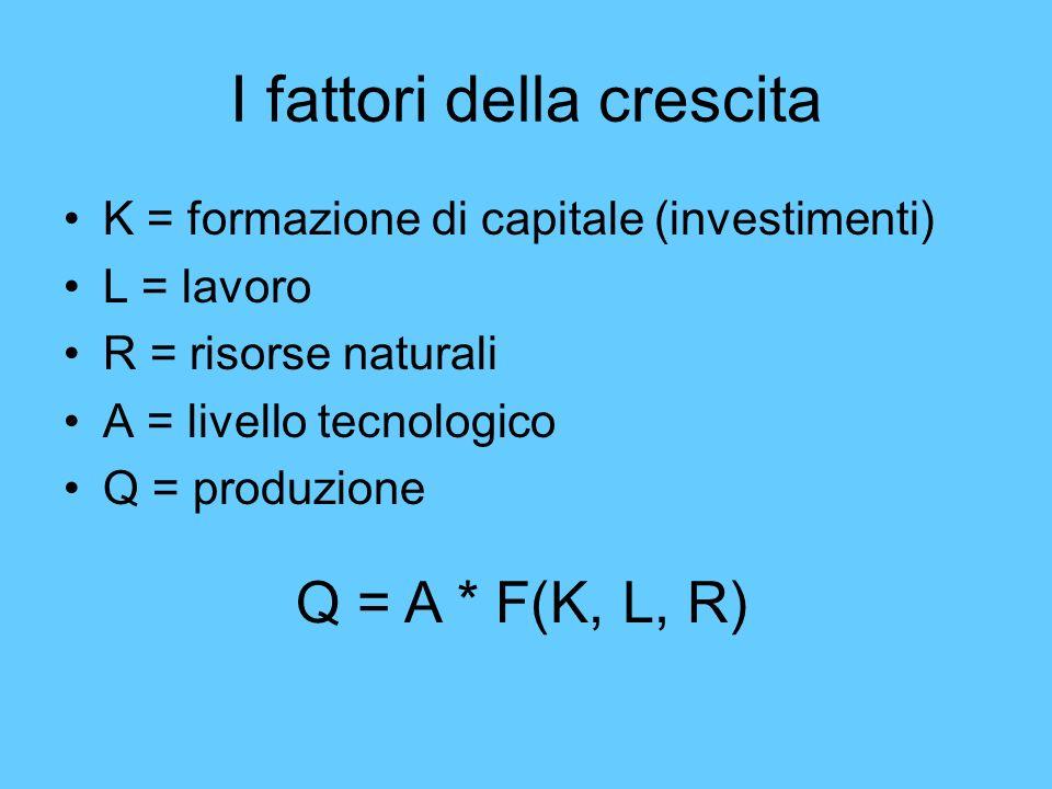 I fattori della crescita K = formazione di capitale (investimenti) L = lavoro R = risorse naturali A = livello tecnologico Q = produzione Q = A * F(K,