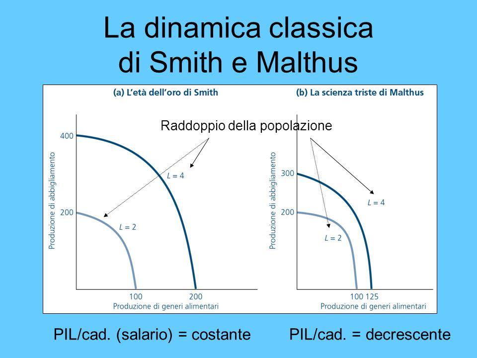 La dinamica classica di Smith e Malthus PIL/cad. (salario) = costantePIL/cad. = decrescente Raddoppio della popolazione