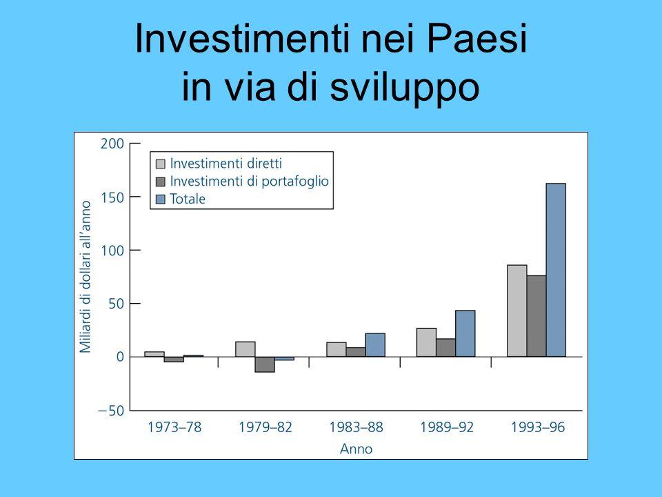 Investimenti nei Paesi in via di sviluppo