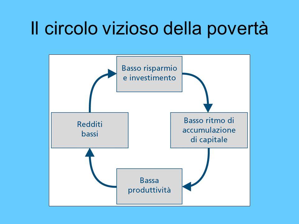 Il circolo vizioso della povertà