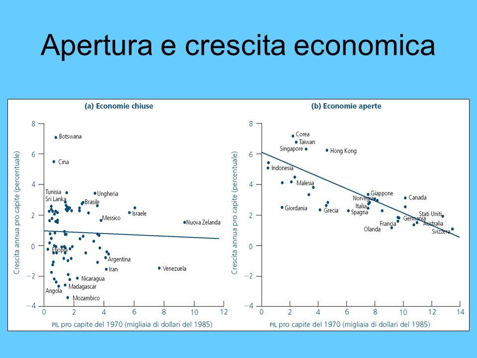 Apertura e crescita economica