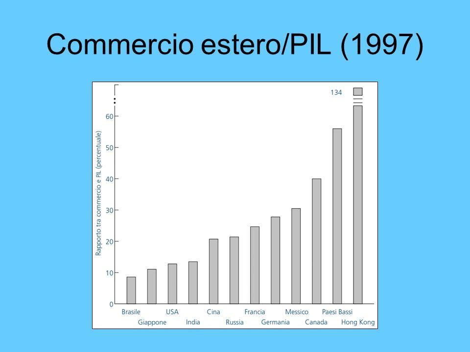 Commercio estero/PIL (1997)