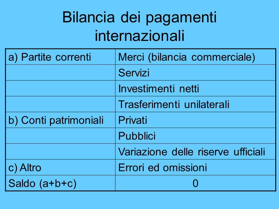 Bilancia dei pagamenti internazionali a) Partite correntiMerci (bilancia commerciale) Servizi Investimenti netti Trasferimenti unilaterali b) Conti pa