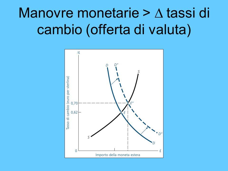 Manovre monetarie > tassi di cambio (offerta di valuta)