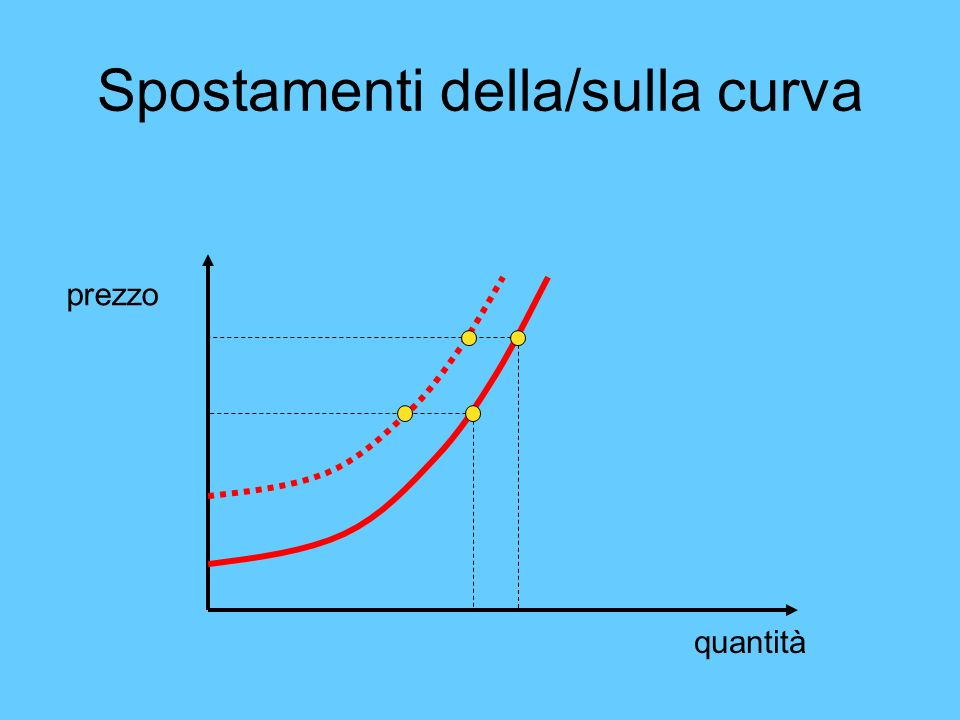 Spostamenti della/sulla curva quantità prezzo