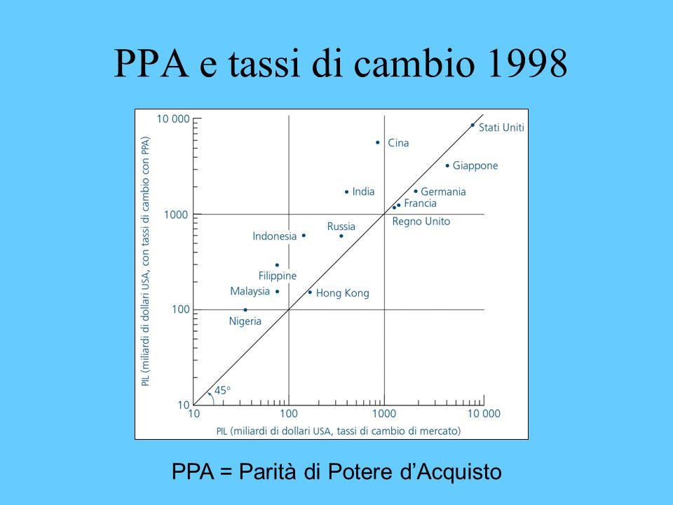 PPA e tassi di cambio 1998 PPA = Parità di Potere dAcquisto