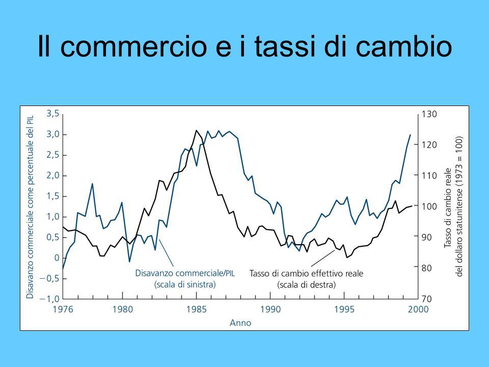 Il commercio e i tassi di cambio