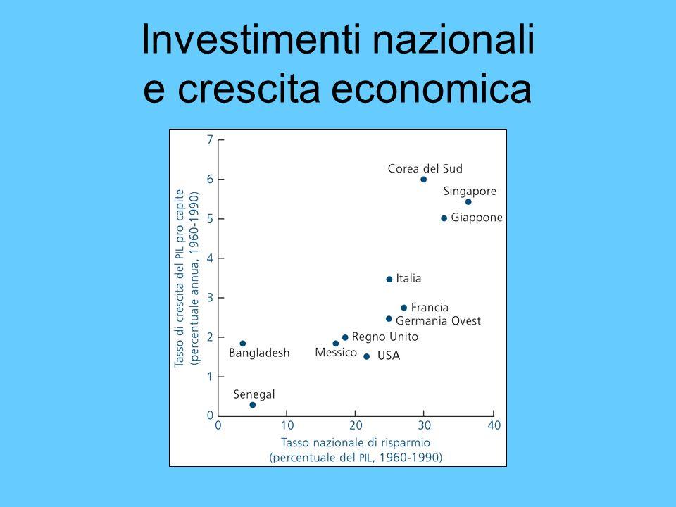 Investimenti nazionali e crescita economica