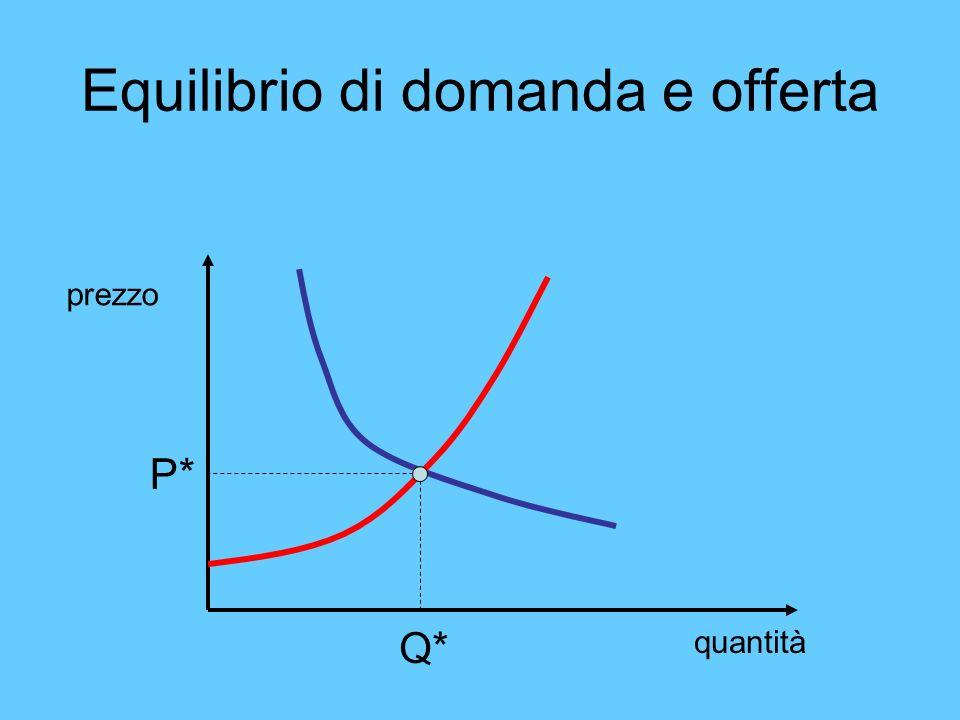 Equilibrio di domanda e offerta quantità prezzo P* Q*