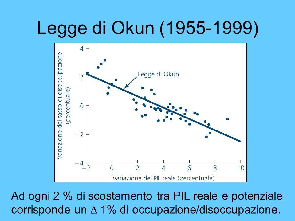 Legge di Okun (1955-1999) Ad ogni 2 % di scostamento tra PIL reale e potenziale corrisponde un 1% di occupazione/disoccupazione.