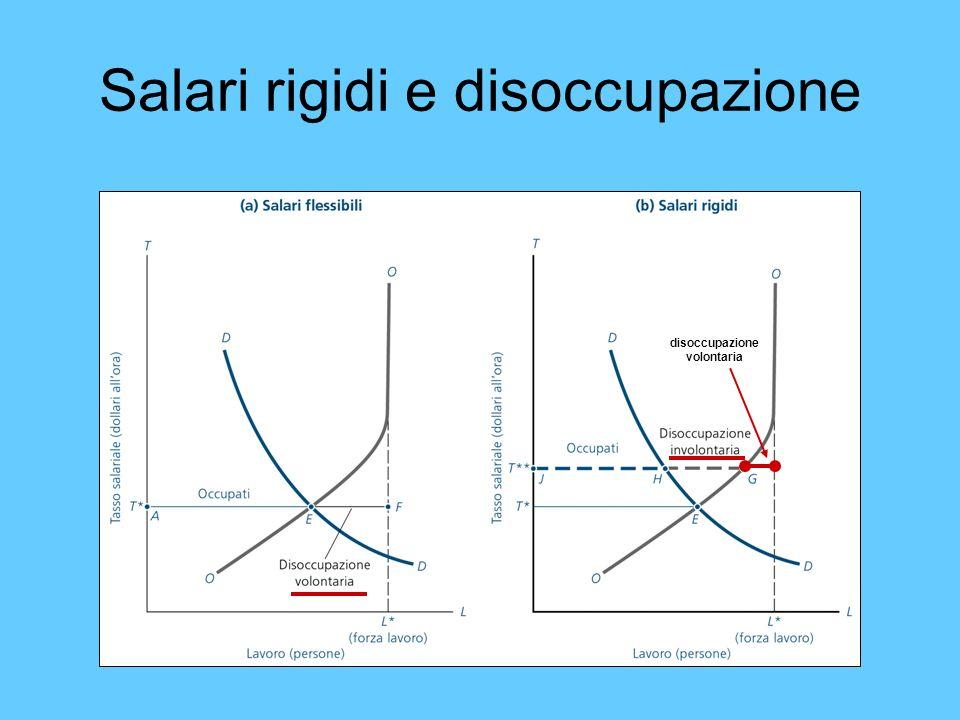 Salari rigidi e disoccupazione disoccupazione volontaria