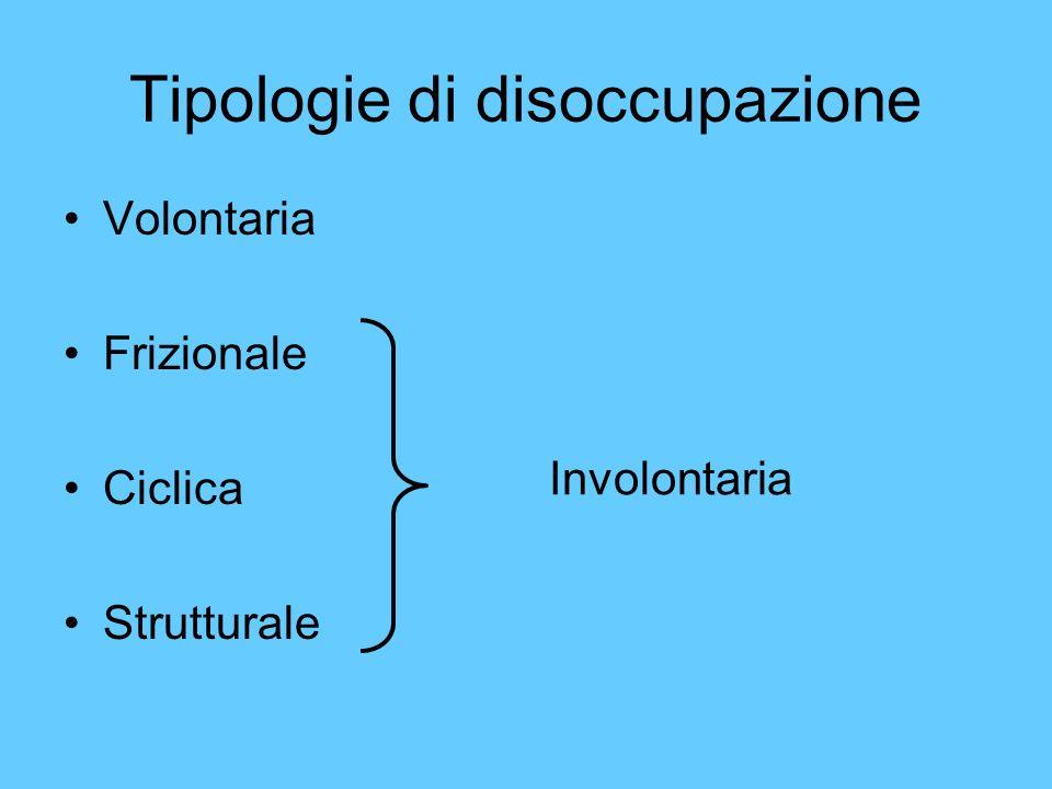 Tipologie di disoccupazione Volontaria Frizionale Ciclica Strutturale Involontaria