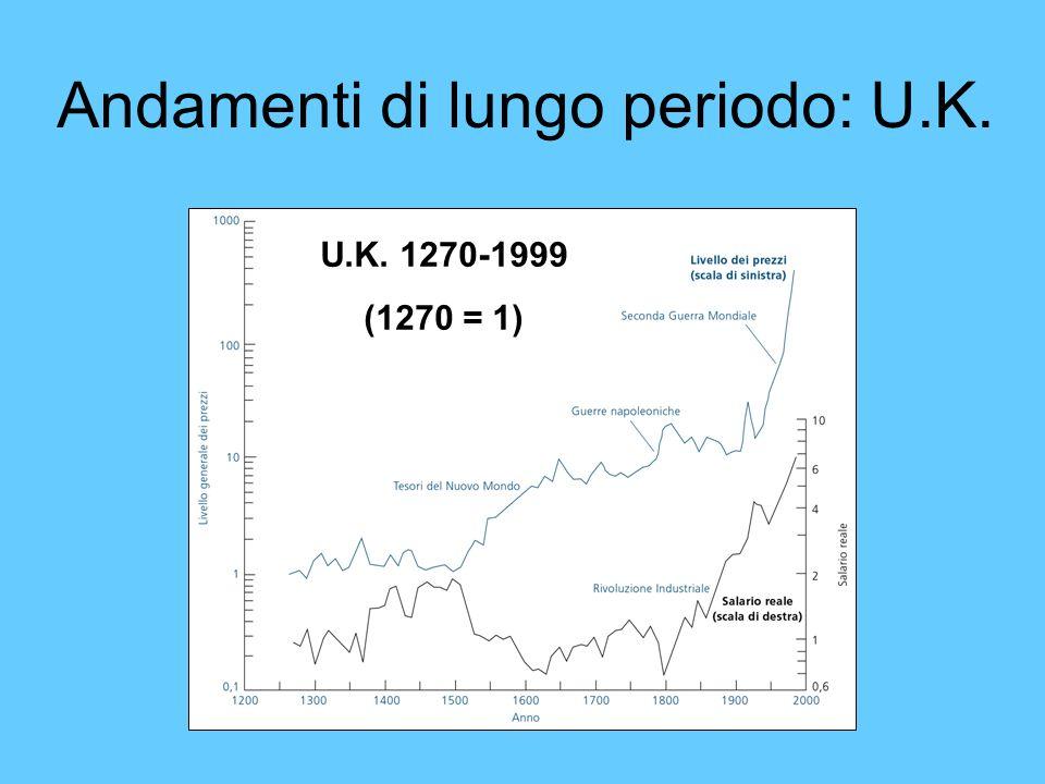 Andamenti di lungo periodo: U.K. U.K. 1270-1999 (1270 = 1)
