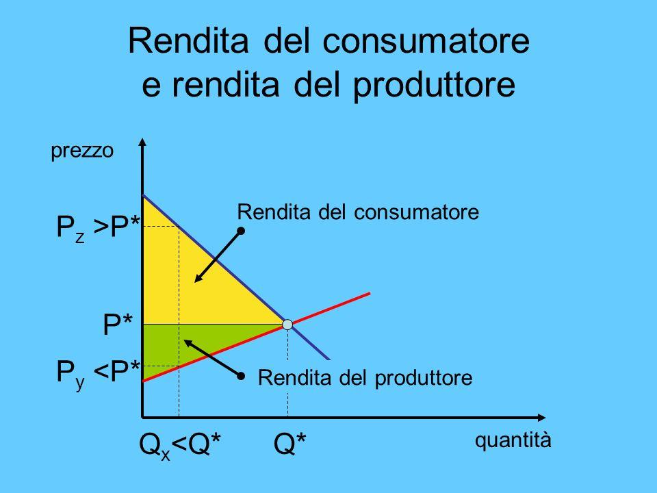 Rendita del consumatore e rendita del produttore quantità prezzo P* Q* Rendita del consumatore Rendita del produttore Q x <Q* P z >P* P y <P*