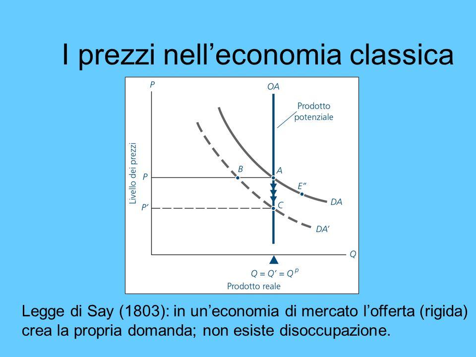 I prezzi nelleconomia classica Legge di Say (1803): in uneconomia di mercato lofferta (rigida) crea la propria domanda; non esiste disoccupazione.