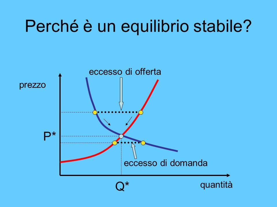 Perché è un equilibrio stabile? quantità prezzo P* Q* eccesso di offerta eccesso di domanda