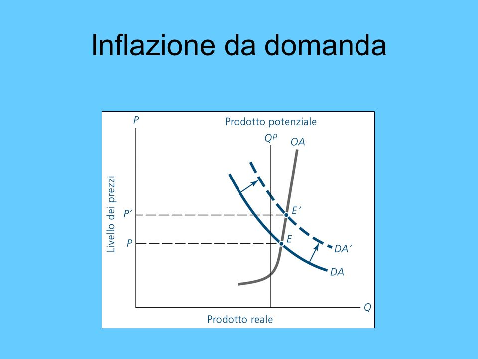 Inflazione da domanda