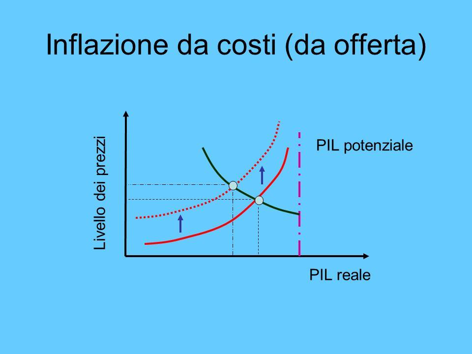 Inflazione da costi (da offerta) Livello dei prezzi PIL reale PIL potenziale
