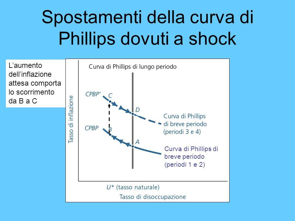 Spostamenti della curva di Phillips dovuti a shock Curva di Phillips di breve periodo (periodi 1 e 2) Laumento dellinflazione attesa comporta lo scorr