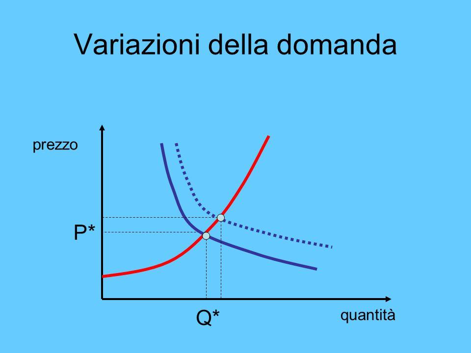 Variazioni della domanda quantità prezzo P* Q*