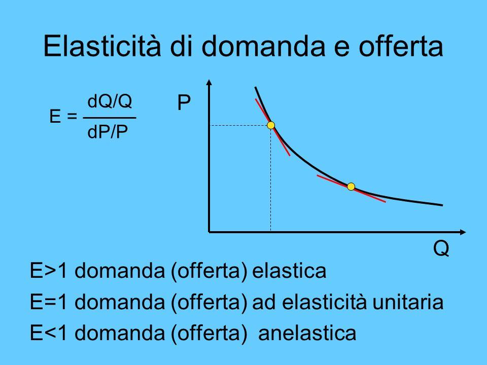 Elasticità di domanda e offerta E>1 domanda (offerta) elastica E=1 domanda (offerta) ad elasticità unitaria E<1 domanda (offerta) anelastica E = dQ/Q
